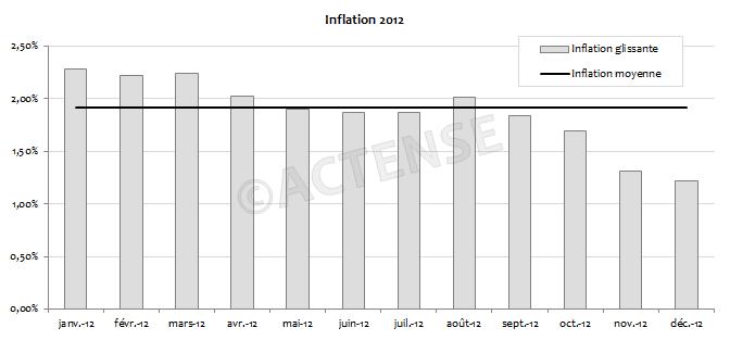 Actense_inflation_2012