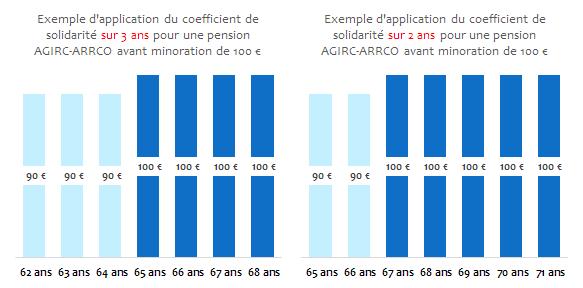 coefficients_solidarité_AGIRC_ARRCO