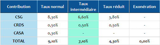 Barème 2019 de la CSG sur les retraites
