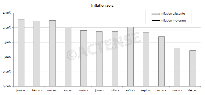 Actense_inflation_2012